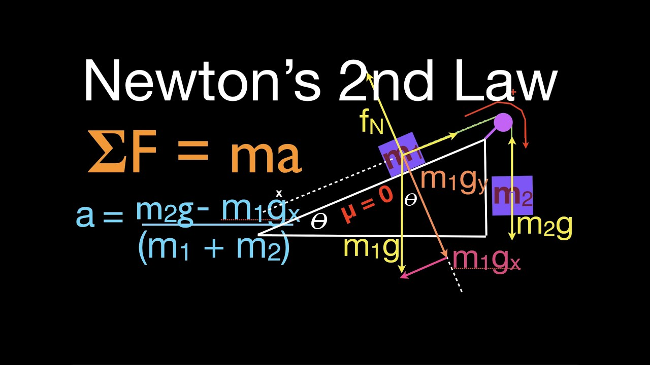 Newtons 2nd law 12 of 21 calculate acceleration wo friction newtons 2nd law 12 of 21 calculate acceleration wo friction inclined plane pulley two masses ccuart Choice Image