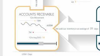 Power BI-Showcase: Cash Conversion Cycle