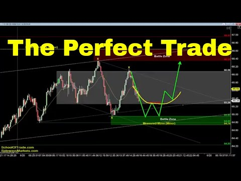 Finding the Perfect Trade | Crude Oil, Emini, Nasdaq, Gold & Euro