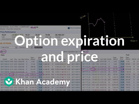 Option expiration and price | Finance & Capital Markets | Khan Academy