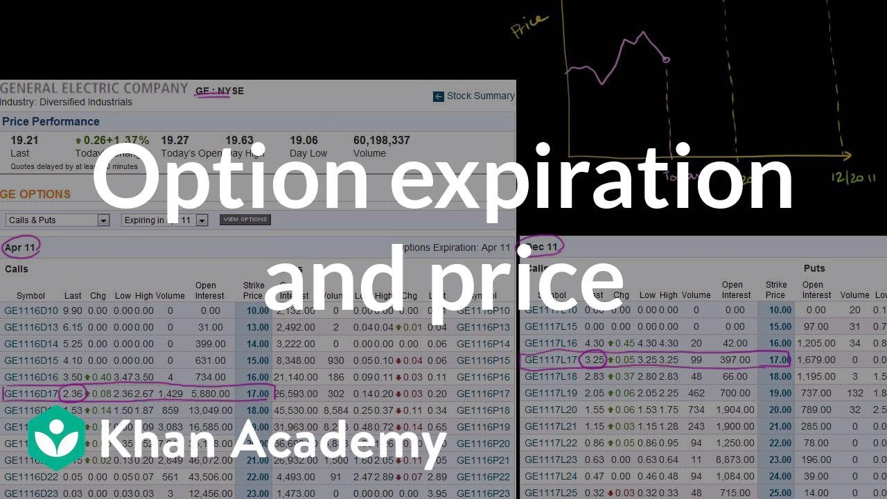 Option expiration and price (video) | Khan Academy