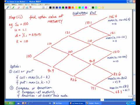 Examples To Understand The Binomial Option Pricing Model