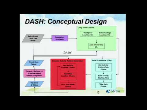 DASH: The Portland Region's Next-Generation Activity-Based Model
