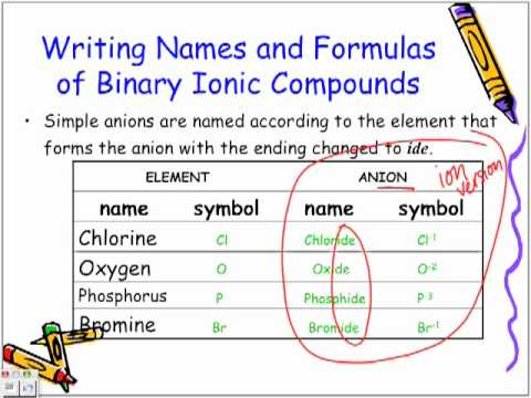 Naming and Writing Formulas of Binary Ionic Compounds: Chemistry ...