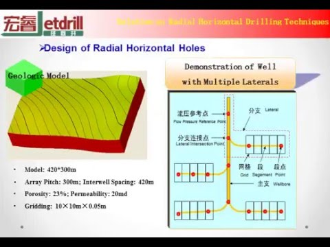 Design Software of Radial Jet Drilling