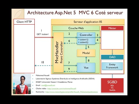 2-Part 1-Bases de l'architecture Dot Net- Asp  Dot Net Core MVC 6