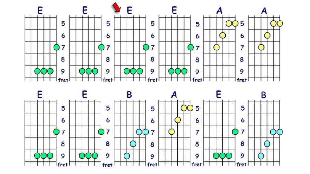 Guitar Chords E Major Position 3 With Backing Track Youtube