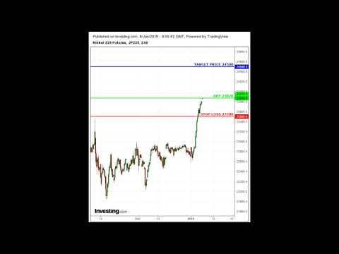 Nikkei 225 Day Trading Investment Strategy TODAY Buy