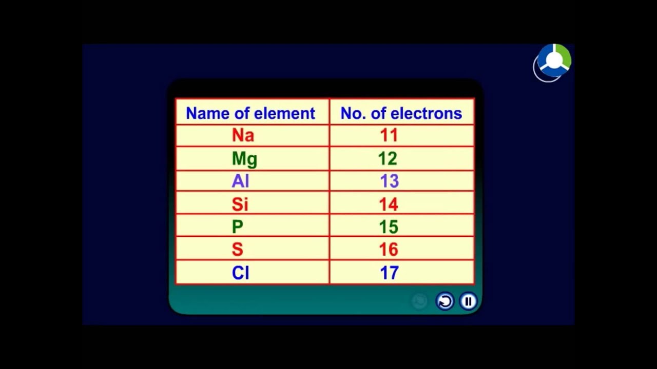 Trends in chemical reactivity of group 14 elements youtube trends in chemical reactivity of group 14 elements gamestrikefo Image collections