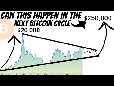 Bitcoin From Zero to Hero | Bitcoin is Targeting $250K in the Next Bull Run