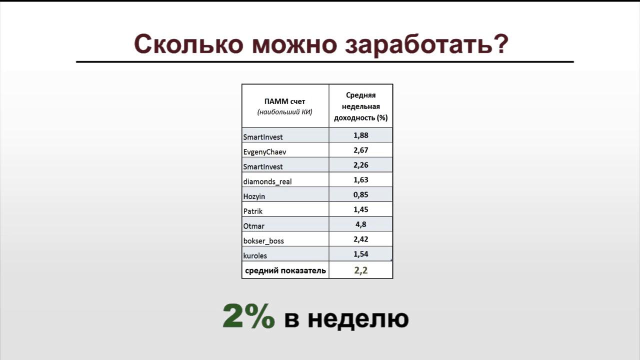 Сколько можно инвестировать в памм счета список микрокредиты