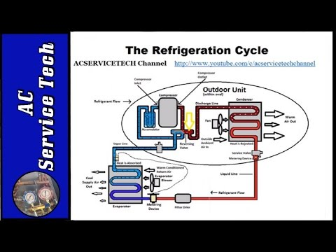 Simple Pneumatic System Schematic furthermore Everything You Need To Know About Hvac Systems furthermore Solar Hydronic Space Heating likewise Building Plumbing Piping Plans besides Pemasangan Reversing Valve. on hvac systems diagrams for dummies