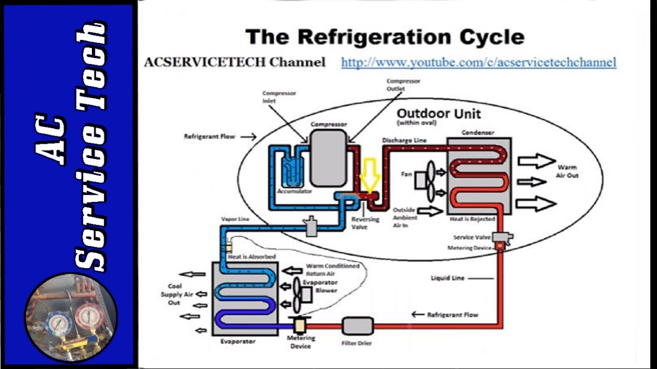 basic refrigeration cycle youtube. Black Bedroom Furniture Sets. Home Design Ideas