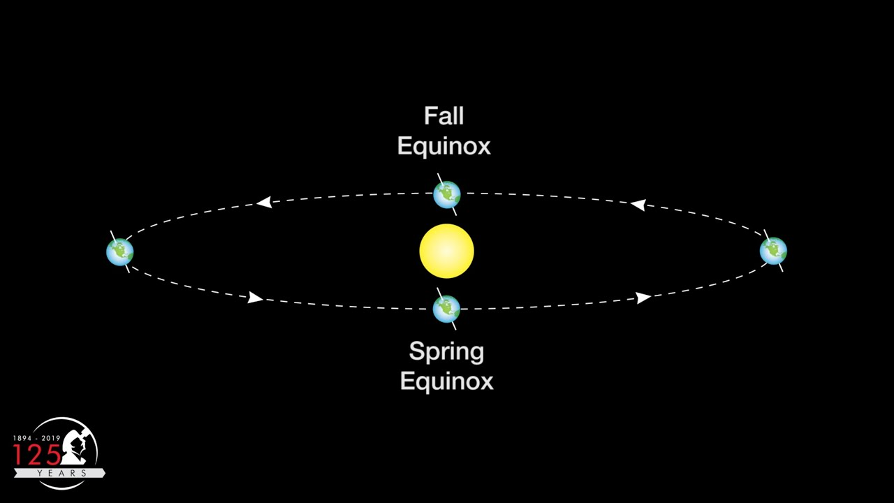 Autumn equinox: When is the first day of fall 2021? What you need ...