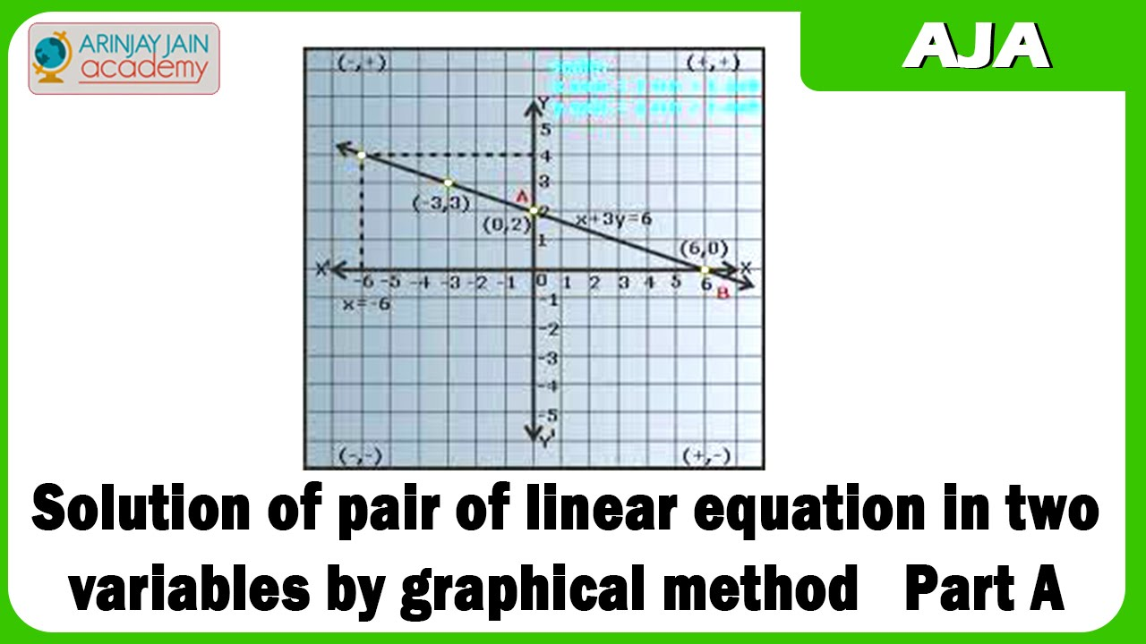 5 Solution of pair of linear equation in two variables by graphical ...