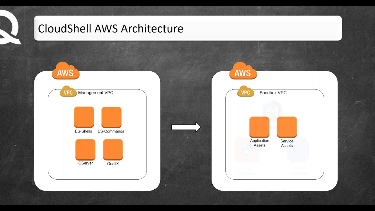 Webinar: Migrate an on-prem Application to AWS Public Cloud