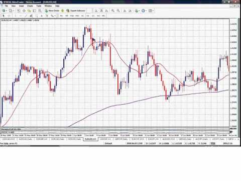 Valeria Bednarik: Forex Basics Series: Chapter 5 - Technical Figures