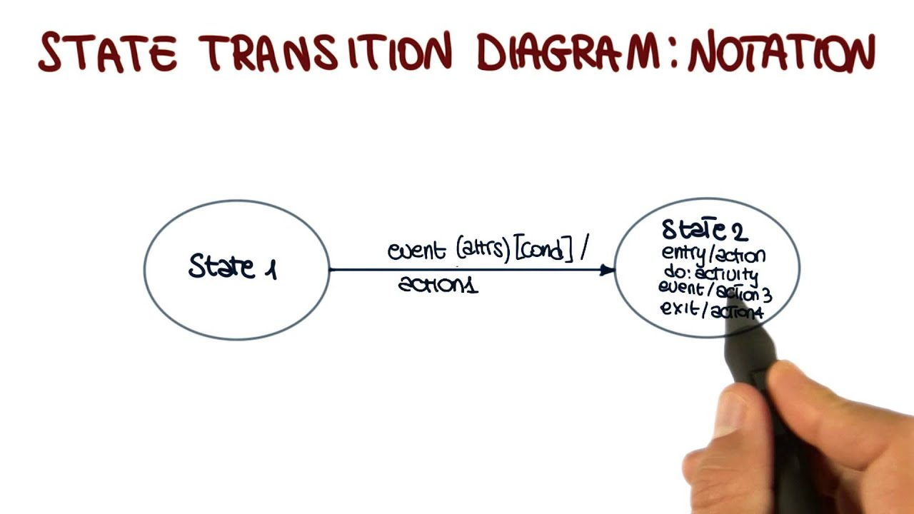 Uml behavioral diagrams state transition diagram georgia tech uml behavioral diagrams state transition diagram georgia tech software development process youtube ccuart Choice Image