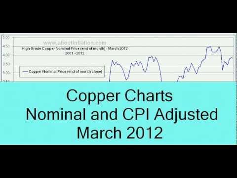 Copper Inflation Adjusted - March 2012