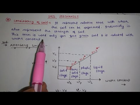 Liquid limit,plastic limit,shrinkage limit in hindi(soil mechanics)