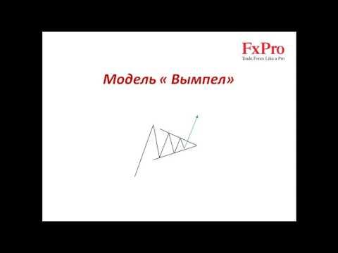 Трейдинг с нуля. Урок 13: Графические модели продолжения тренда | Обучение FOREX (FxPro)