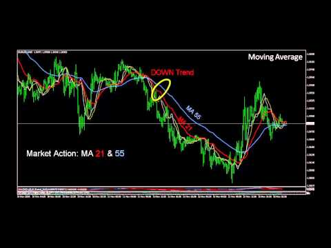 Lagging & Leading Indicator