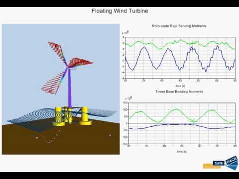 SIMULIA SIMPACK - Offshore floating wind turbine