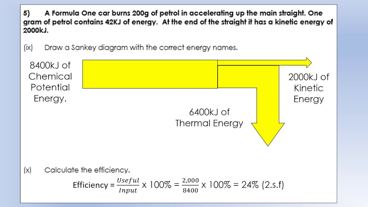 Year 8 Physics: Efficiency and Sankey Diagrams