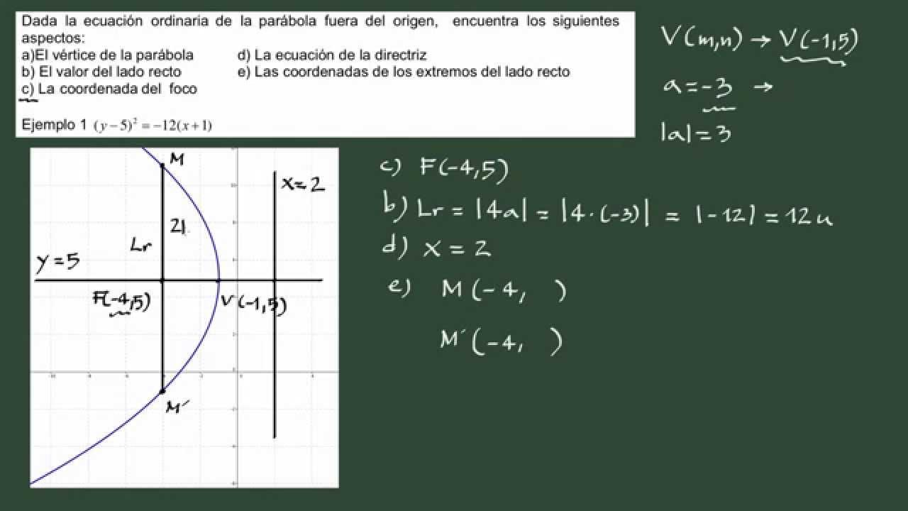 41 ejemplo hallar los elementos de una par bola de eje for Significado de fuera