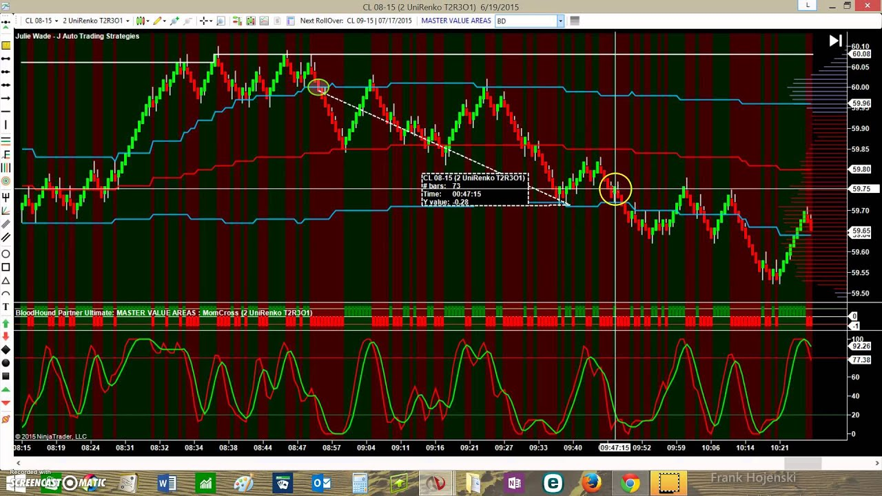Trading Daily Momentum and Slope on Entry Chart using Stochastics and  Market Profile Value Areas