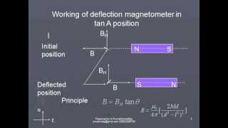 04.02 deflection magnetometer