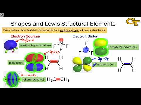 03.05 Shapes of Natural Bond Orbitals