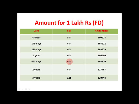 Latest Bank News || SBI New Interest Rate on fixed deposits