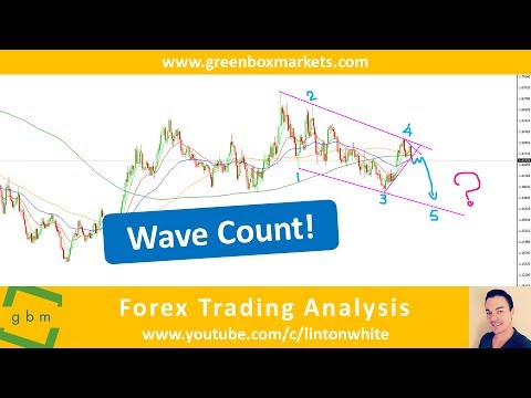 This Setup Looks Great! (EURAUD Trade Forecast by Green Box Markets)
