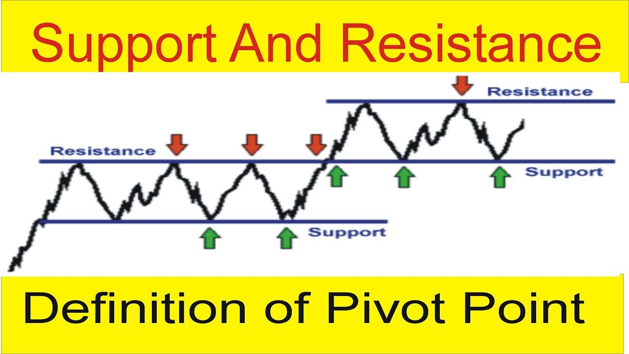 Daily Pivot Points - Forex Trading Indicators