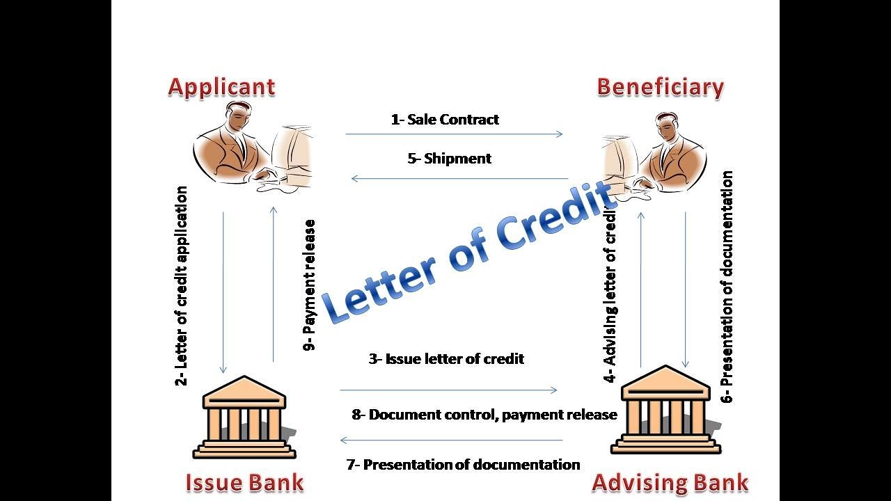 Letter Of Credit What Is LC Advantages And Disadvantages