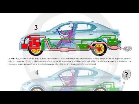 INTRODUCCIÓN A LA TECNOLOGÍA DEL AUTOMÓVIL - Módulo 14 (16/16)