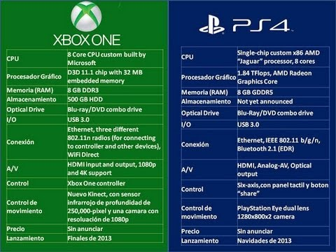 Caracter sticas t cnicas xbox one vs playstation4 for Www design com