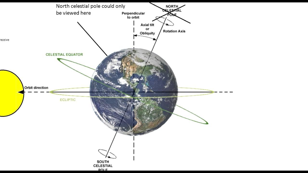 Image result for star trails globe