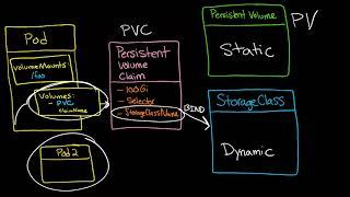 Kubernetes Volumes 2:  Understanding Persistent Volume (PV) and Persistent Volume Claim (PVC)