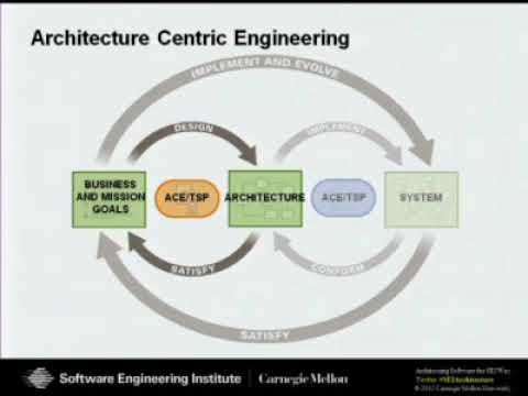 Architecture Evaluation A Tool For Designing Systems That Meet Users Needs Youtube