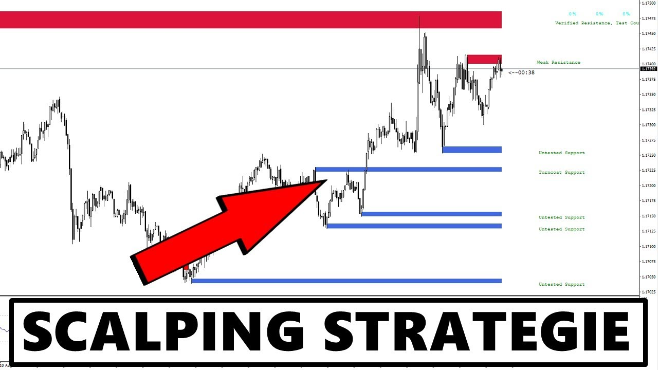 strategi forex scalping