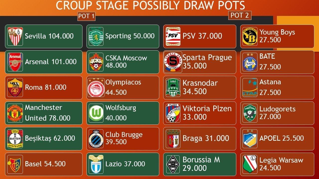 Category europa league standings