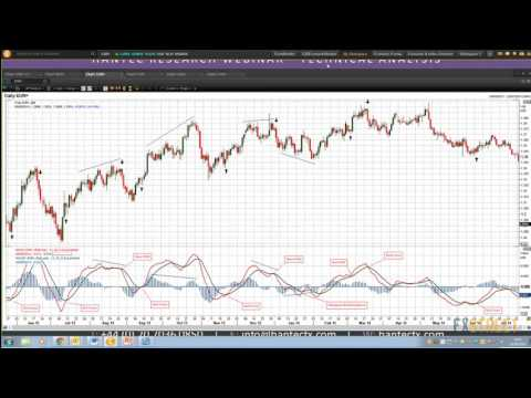 Richard Perry: Mastering the MACD