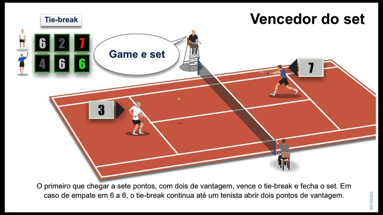 4f30f88d21 Regras do Jogo Tênis - YouTube