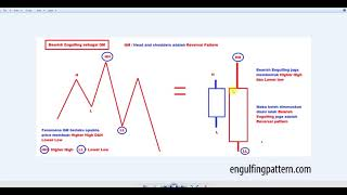 How Engulfing Pattern Strategy Can Give You Profit Trades Today