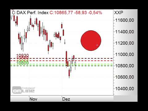 DAX - Unter 10.850 Punkten short! - Morning Call 17.12.2018