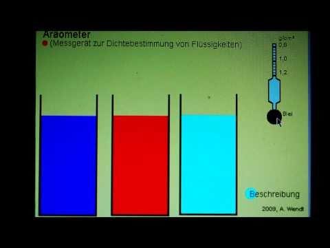 Aräometer (Dichtebestimmung von Flüssigkeiten)