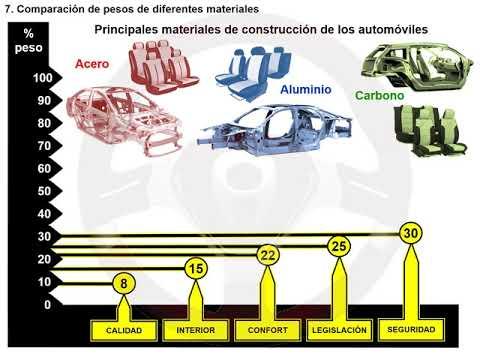 CO2 en motores de gasolina y diésel (7/7)