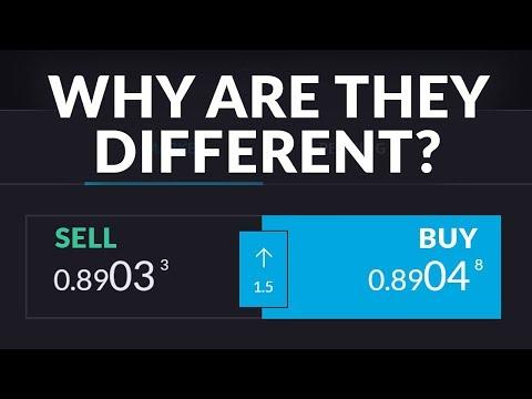 Bid / Ask Spread | Trading Terms
